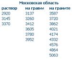 Средние цены на бетон и раствор