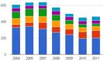 Обновление исследований по зарубежным рынкам бетона