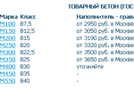 Цены по районам Московской области