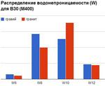 Исследование по водонепроницаемости (W) и морозостойкости (F)